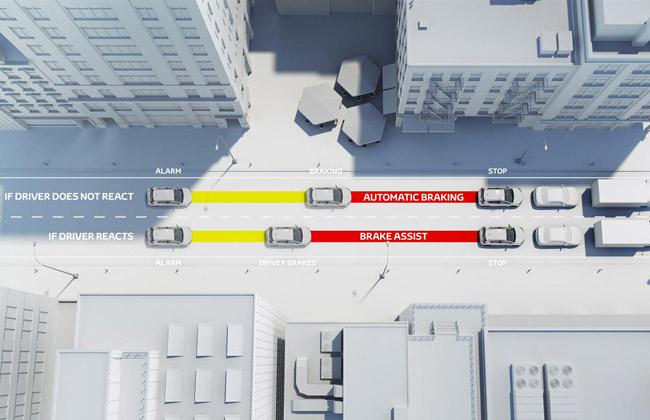 Принцип работы Toyota Safety Sense