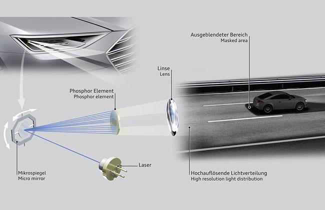 Принцип работы оптики Audi Matrix Laser