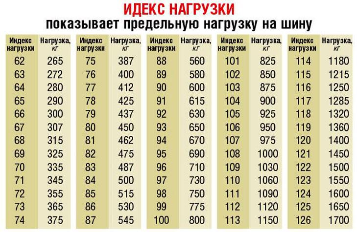 Индексы максимальной нагрузки на шину