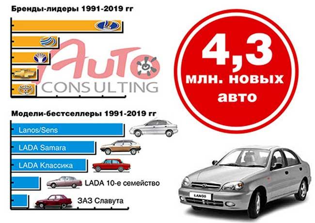 Популярные модели в Украине