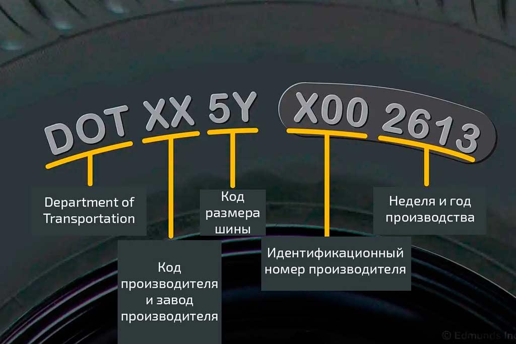 Как понять, что шины пора выкидывать: сколько может прослужить комплект резины